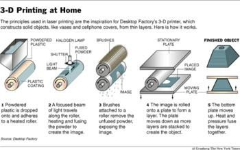 015e000000496620-photo-principe-de-fonctionnement-imprimante-3d-new-york-times.jpg