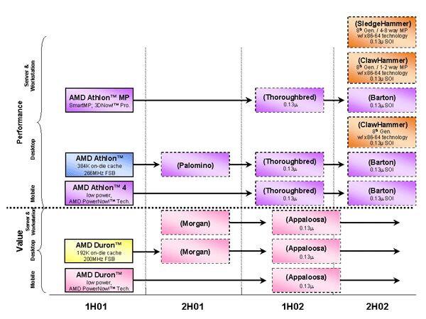 00048908-photo-amd-roadmap-juillet.jpg