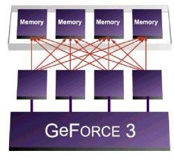 00FA000000048054-photo-geforce-3-crossbar-memory-controler.jpg