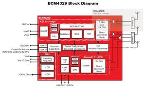 012c000001810358-photo-diagramme-puce-broadcom-bcm4329.jpg