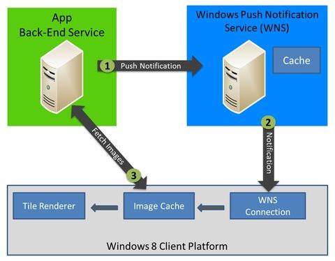 01E0000004720086-photo-windows-push-notification-service.jpg