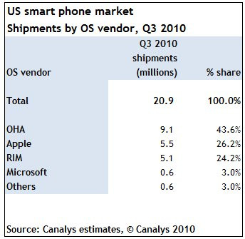 03693190-photo-canalys-smartphones-q3-2010-march-us.jpg