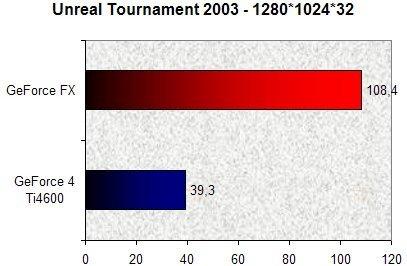 0197000000055477-photo-unreal-tournament-2003-geforce-fx.jpg