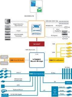 0000014002666086-photo-diagramme-via-vn1000-igp-chipset.jpg