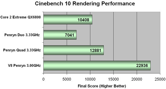 00514151-photo-benchs-penryn-sous-cinebench.jpg