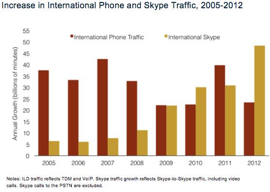 05720722-photo-skype-croissance-2012.jpg