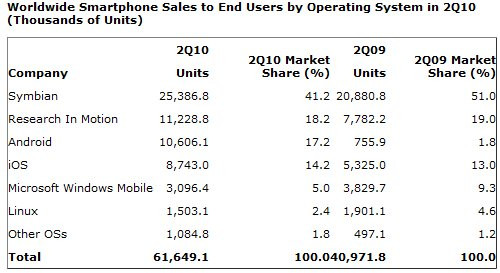 03451850-photo-parts-de-march-smartphones-q2-2010-gartner.jpg