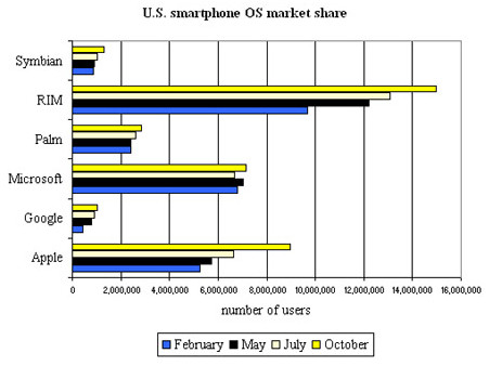 02685346-photo-comscore-parts-de-march-smartphones-us.jpg