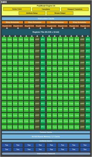 012c000005050988-photo-geforce-gtx-680-block-diagram-smx.jpg