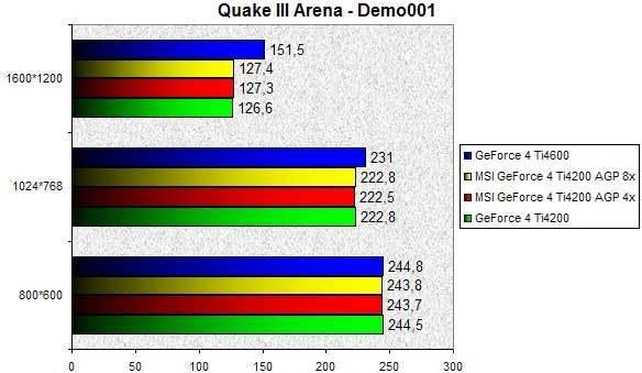 0248000000055596-photo-msi-geforce-4-ti4200-agp-8x-quake-iii.jpg