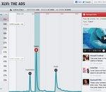 Twitter dope son analytique avec le rachat de Hotspots.io