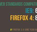 Pour Mozilla, IE9 est