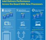 Intel redécoupe l'Atom : Atom x3, x5 et x7 en approche