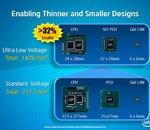 Intel lance une nouvelle gamme de processeurs CULV