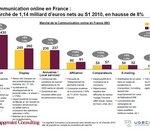 La publicité en ligne renoue avec la croissance : +8% en 2010