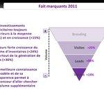 Affiliation : des investissements en hausse de 15% en 2011