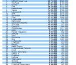 Médiamétrie / NNR : palmarès des audiences Web en décembre