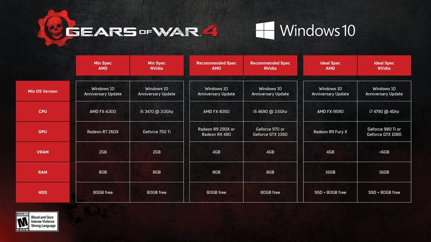 Gears of War 4 - Configurations PC