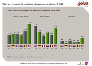 012c000002547886-photo-today-s-gamers-2009-r-partition-par-plateforme-2.jpg