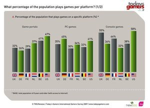 012c000002547884-photo-today-s-gamers-2009-r-partition-par-plateforme-1.jpg