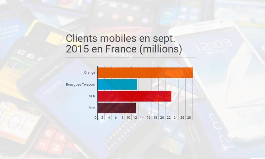 Télécoms en France : les forces en présence