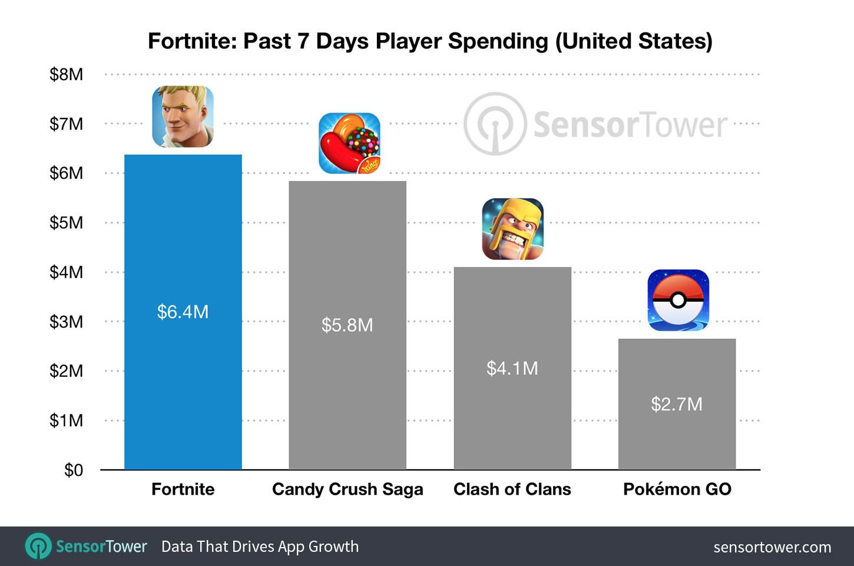 fortnite-revenue-comparison.jpg