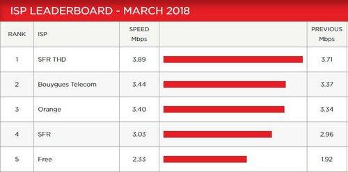 classement netflix mars 2018 france