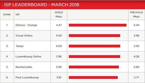 classement netflix mars 2018 luxembourg