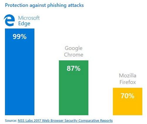 microsoft affirme que ses protections contre le phishing sont plus efficaces que celles de chrome et de firefox