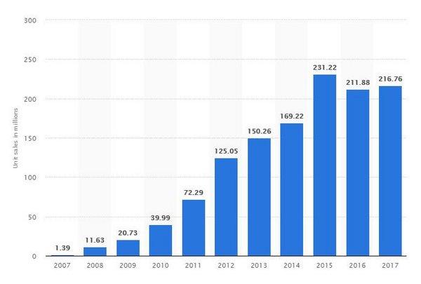 nombre de vendre iphone