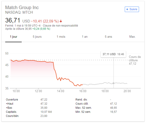 match group inc stock exchange