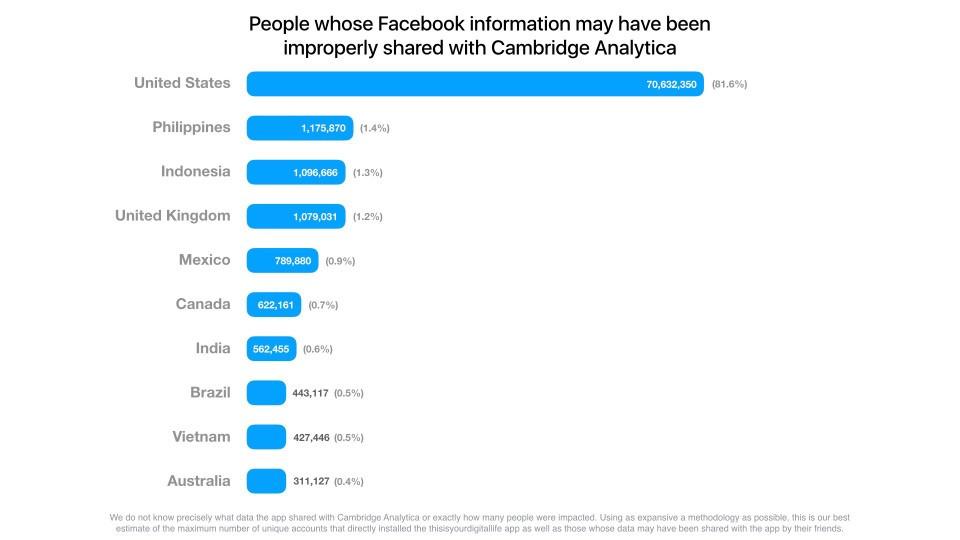 stats facebook