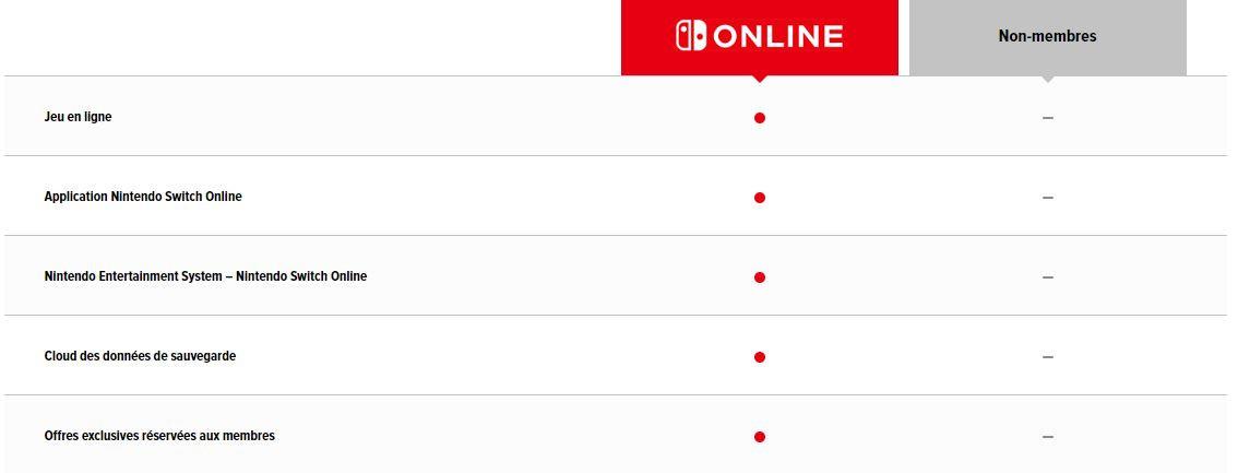 Nintendo Switch Online avantages