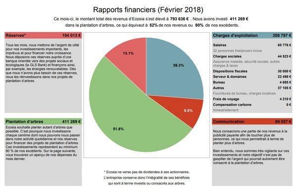 ecosia résultats financiers