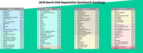 classement harris poll