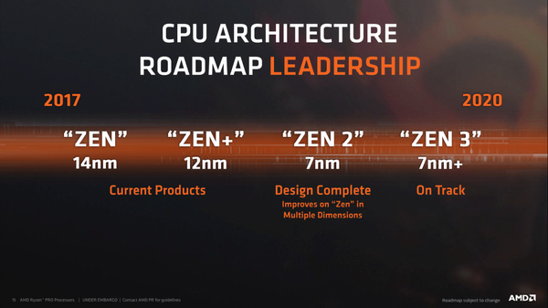 AMD Zen Roadmap to 2020