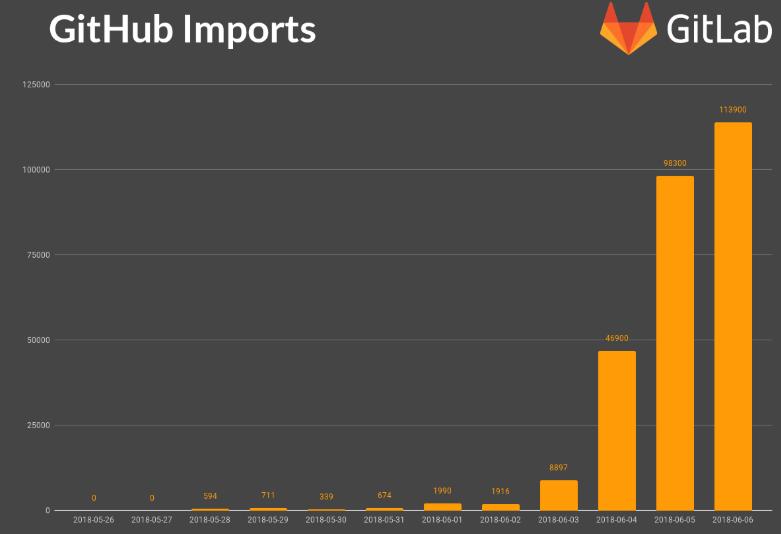Gitlab stats