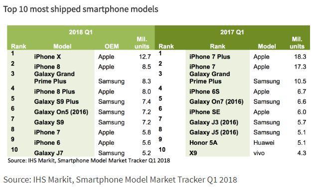 Classement smartphone T1 2018