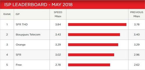 netflix débit mai 2018