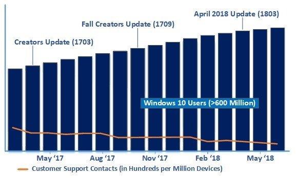 windows 10 utilisateurs