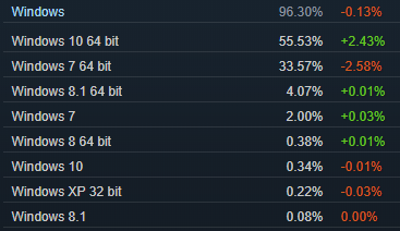 Steam statistiques