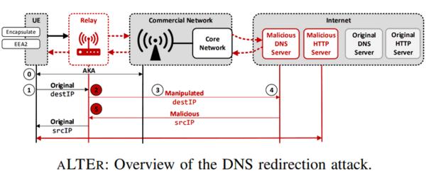 alter réseau mobile 4g
