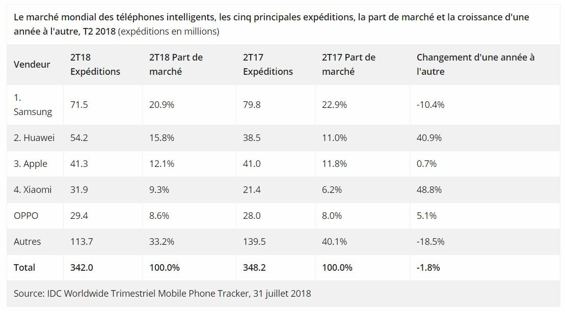 graphique idc ventes mobiles 2t18 b