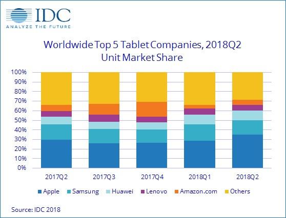 graphique idc ventes tablettes 2t18