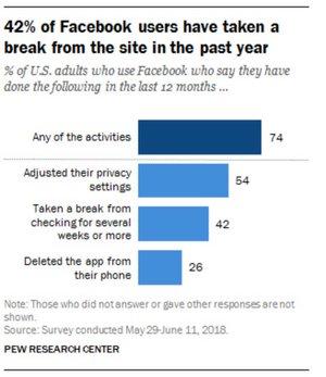facebook sondage 1 américain sur 4 désinstallé appli