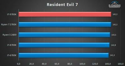 i7-9700k benchmark