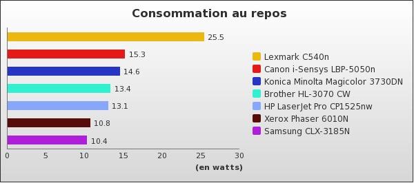 benchmark : 54-696