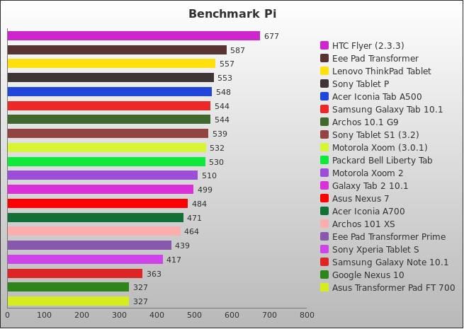Benchmark : 64-782