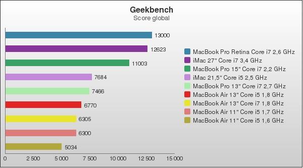 benchmark : 96-1394