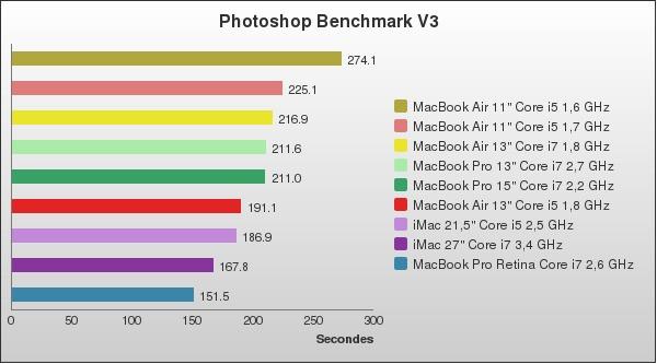benchmark : 96-1400